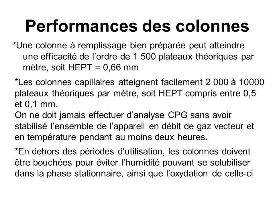 Performances des colonnes