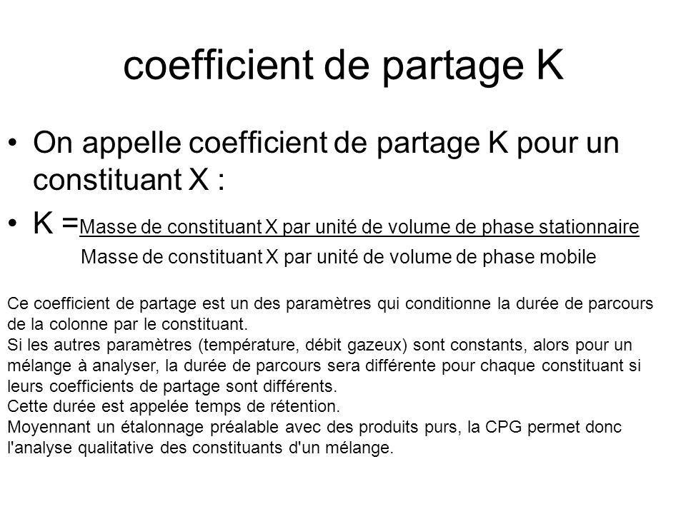 coefficient de partage K