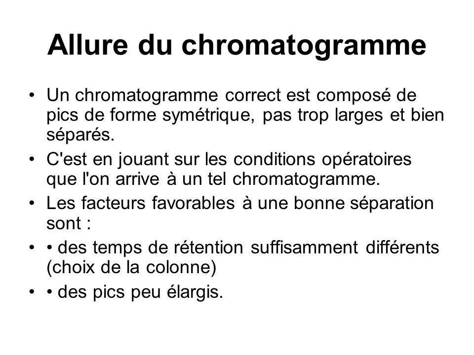 Allure du chromatogramme