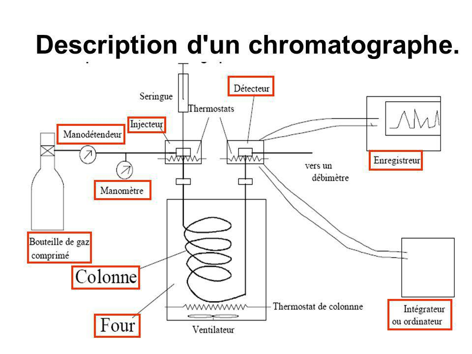 Description d un chromatographe.
