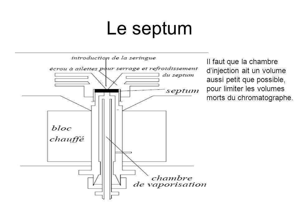 Le septum Il faut que la chambre d'injection ait un volume aussi petit que possible, pour limiter les volumes morts du chromatographe.
