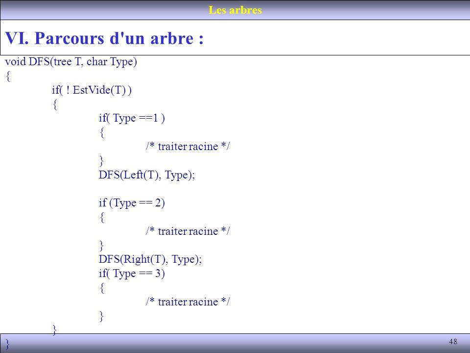 VI. Parcours d un arbre : Les arbres void DFS(tree T, char Type) {