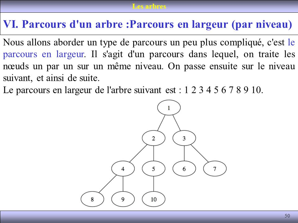VI. Parcours d un arbre :Parcours en largeur (par niveau)