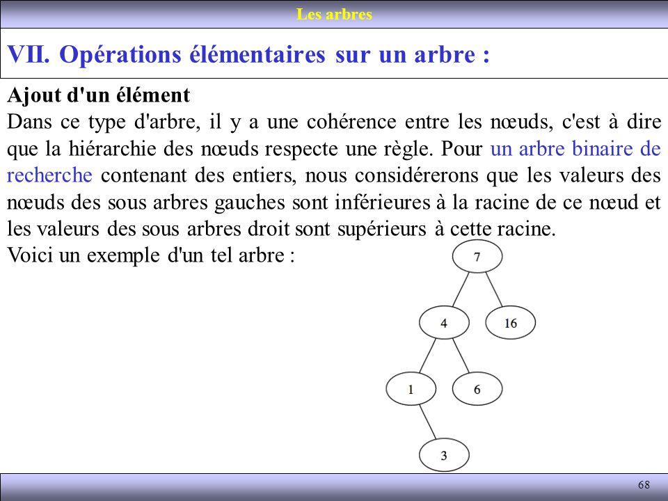 VII. Opérations élémentaires sur un arbre :