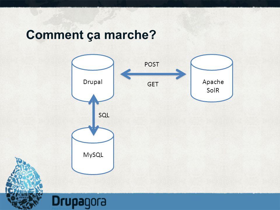 Comment ça marche POST Drupal Apache SolR GET SQL MySQL