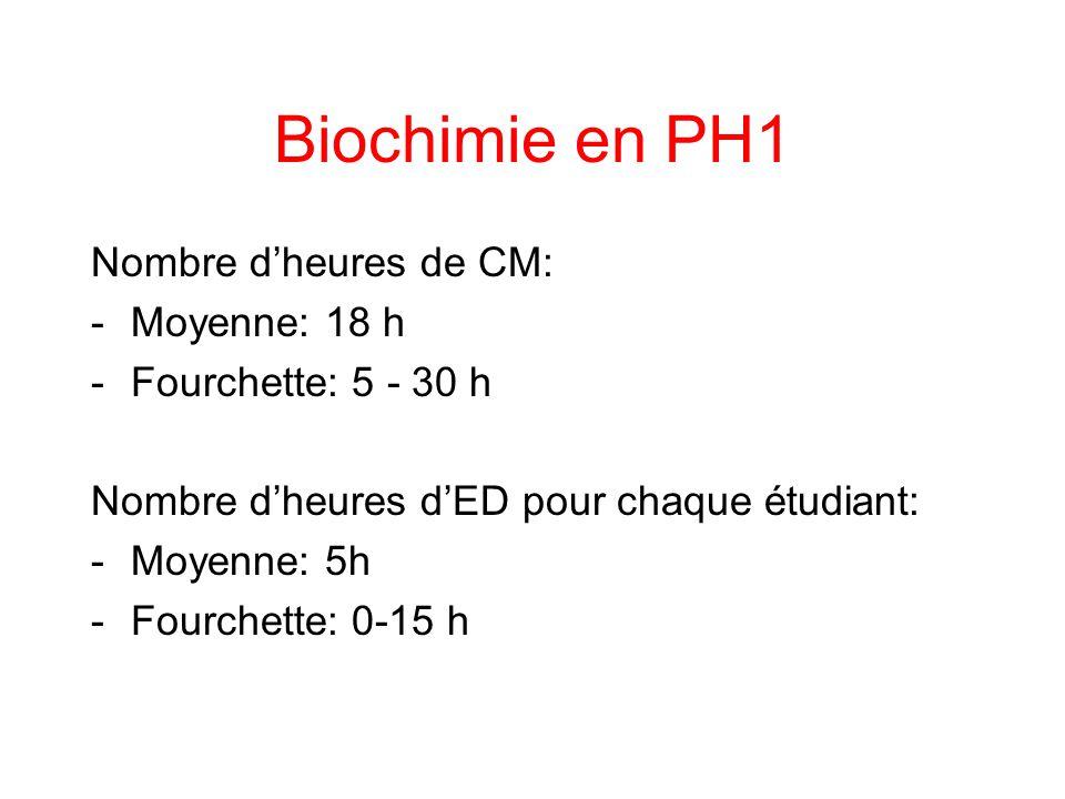 Biochimie en PH1 Nombre d'heures de CM: Moyenne: 18 h