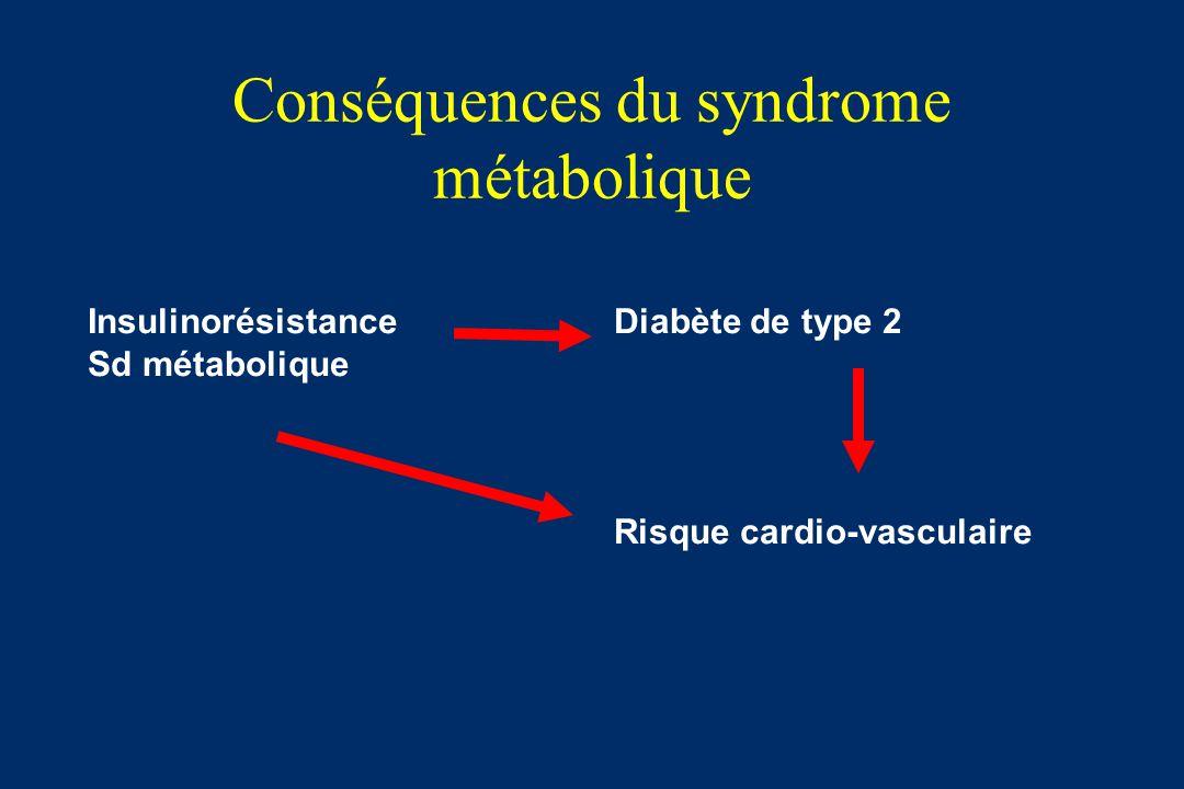 Conséquences du syndrome métabolique