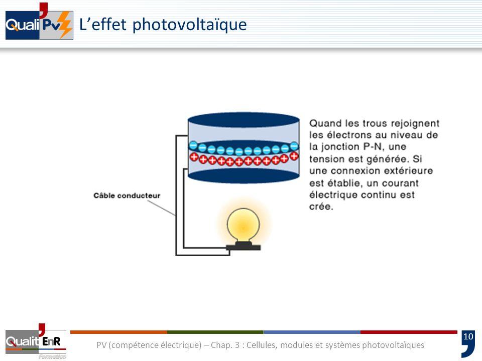 L'effet photovoltaïque