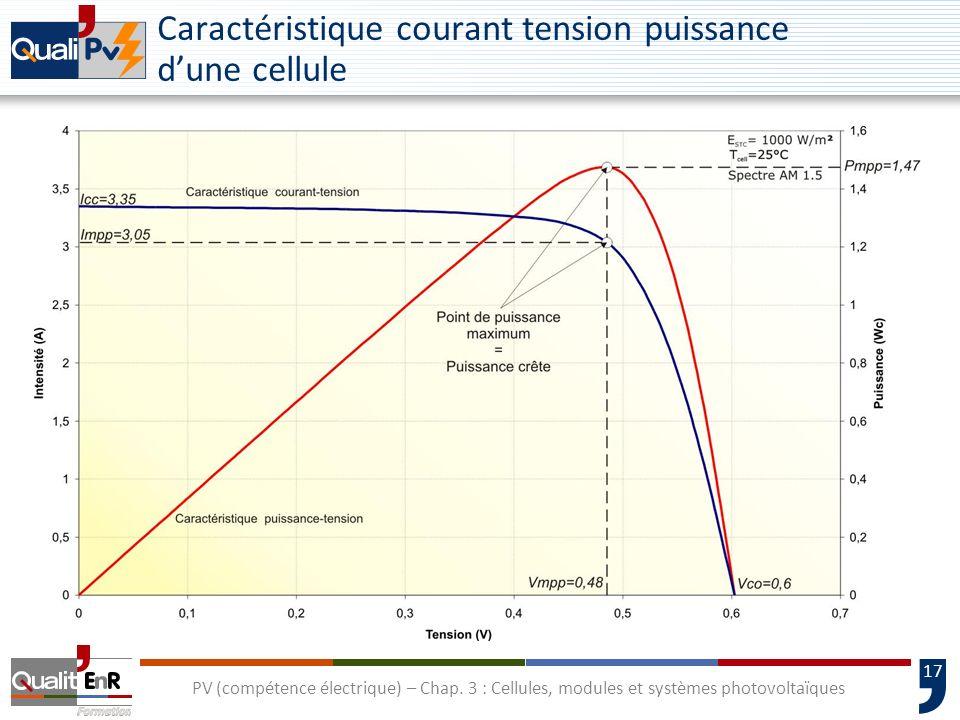 Caractéristique courant tension puissance d'une cellule