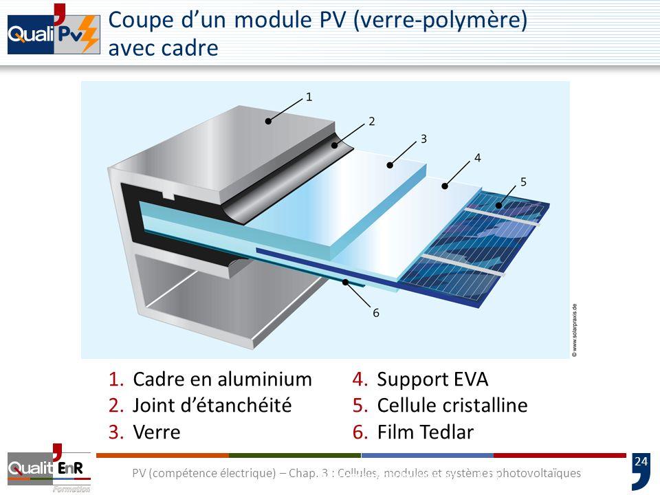 Coupe d'un module PV (verre-polymère) avec cadre