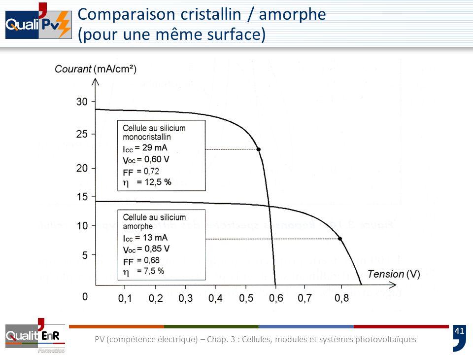 Comparaison cristallin / amorphe (pour une même surface)