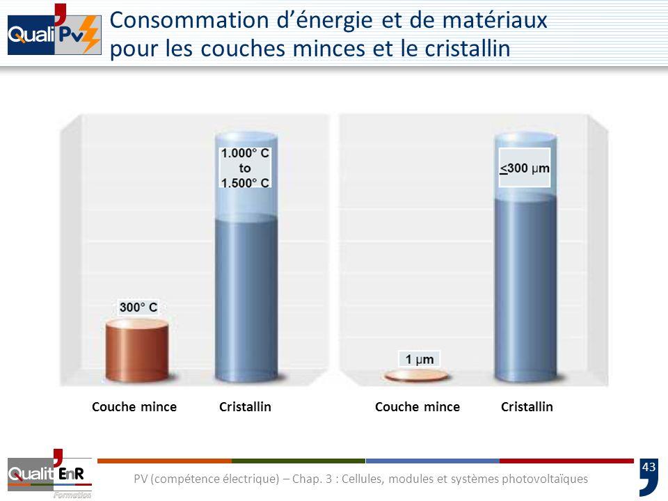 Consommation d'énergie et de matériaux pour les couches minces et le cristallin