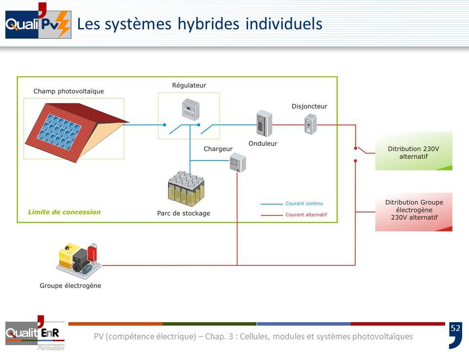 Les systèmes hybrides individuels