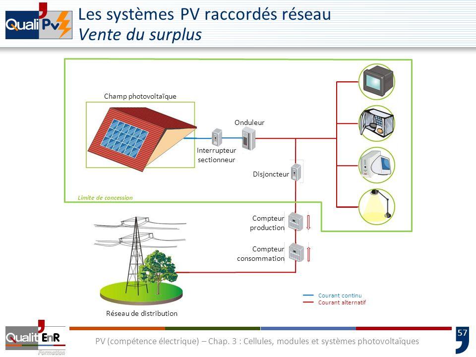 Les systèmes PV raccordés réseau Vente du surplus