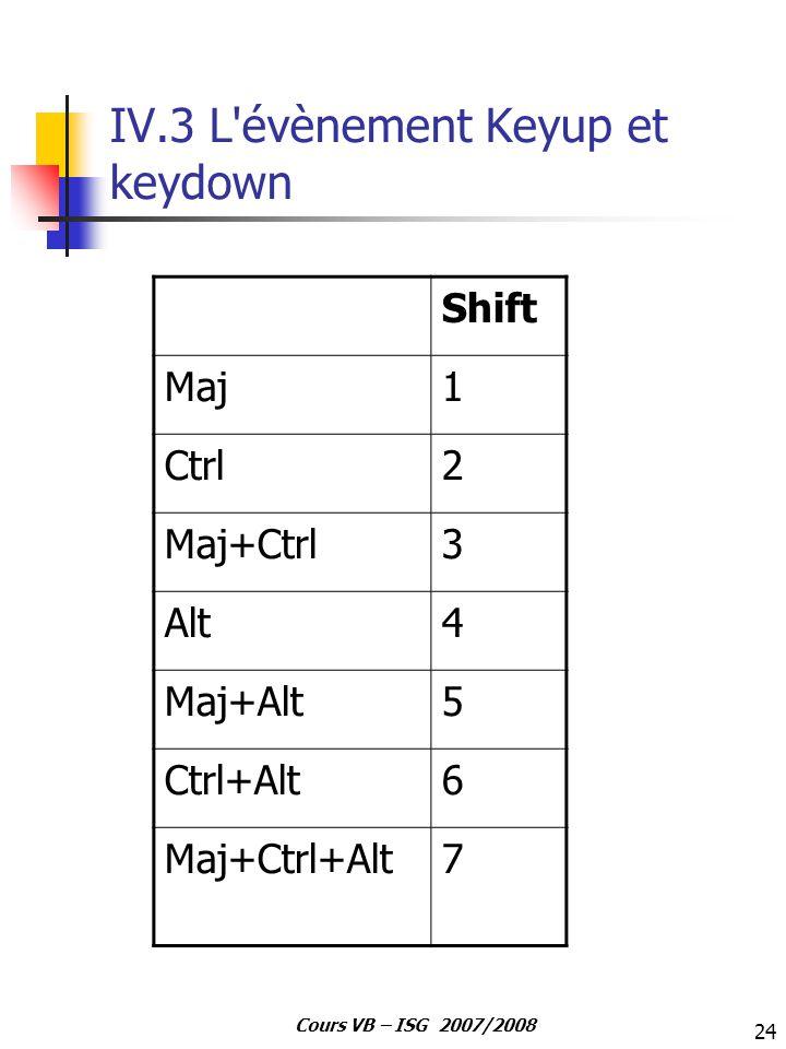 IV.3 L évènement Keyup et keydown