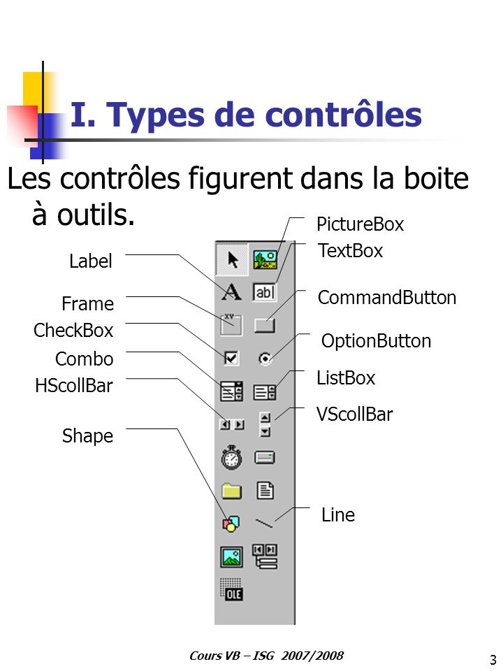 I. Types de contrôles Les contrôles figurent dans la boite à outils.