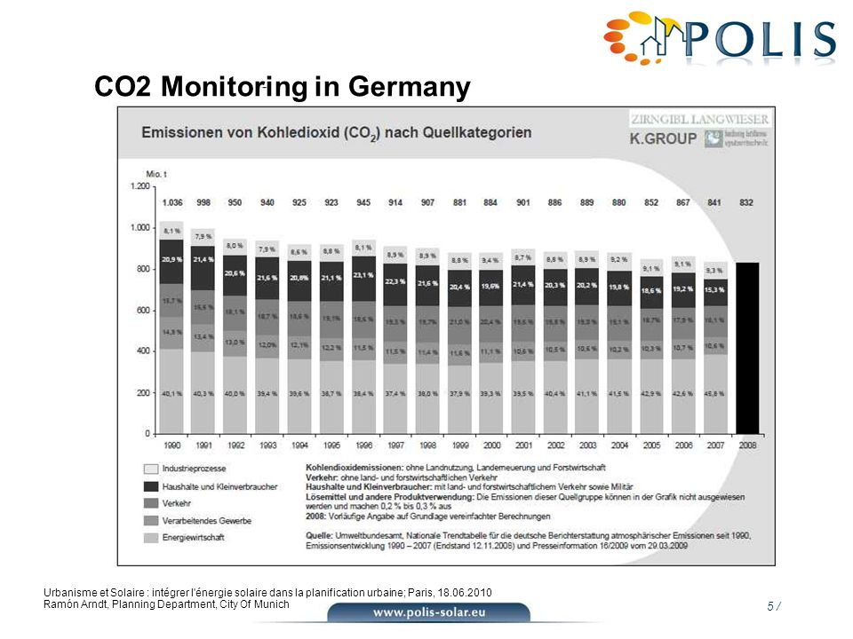 CO2 Monitoring in Germany