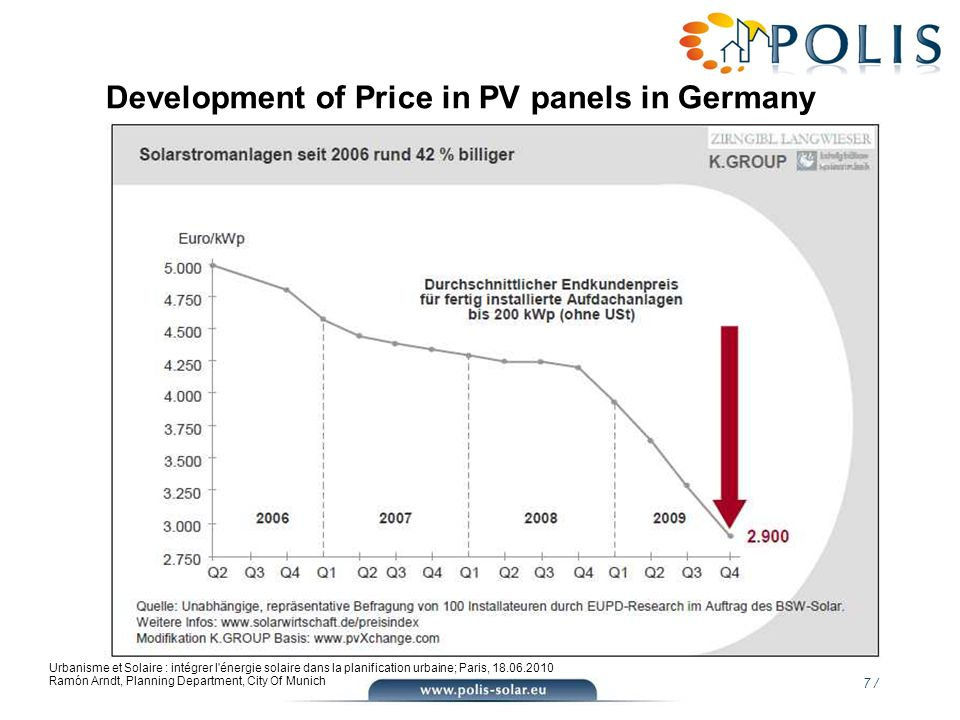 Development of Price in PV panels in Germany