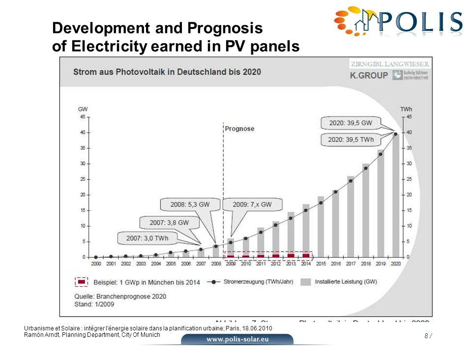 Development and Prognosis of Electricity earned in PV panels