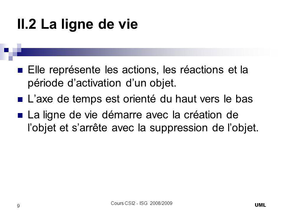 II.2 La ligne de vie Elle représente les actions, les réactions et la période d'activation d'un objet.