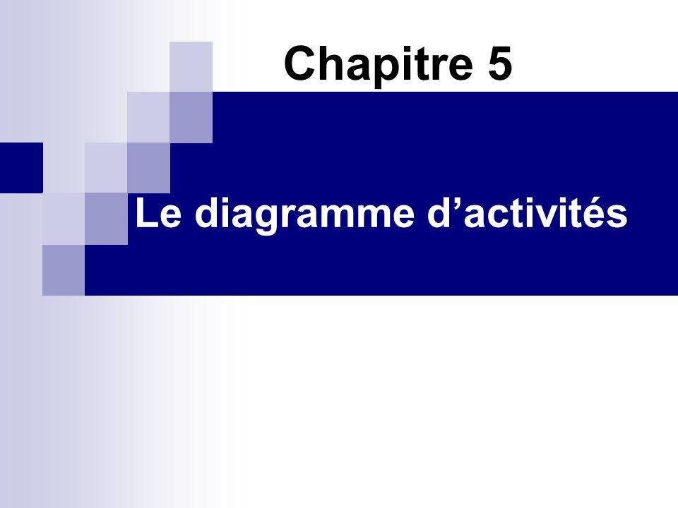 Le diagramme d'activités