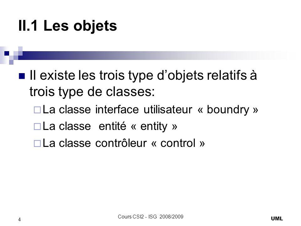 II.1 Les objets Il existe les trois type d'objets relatifs à trois type de classes: La classe interface utilisateur « boundry »