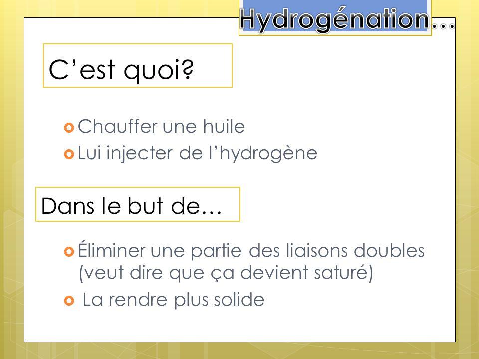 Hydrogénation… C'est quoi Dans le but de… Chauffer une huile