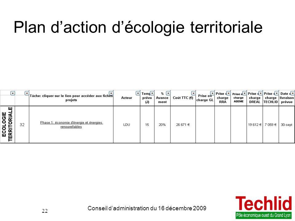 Plan d'action d'écologie territoriale