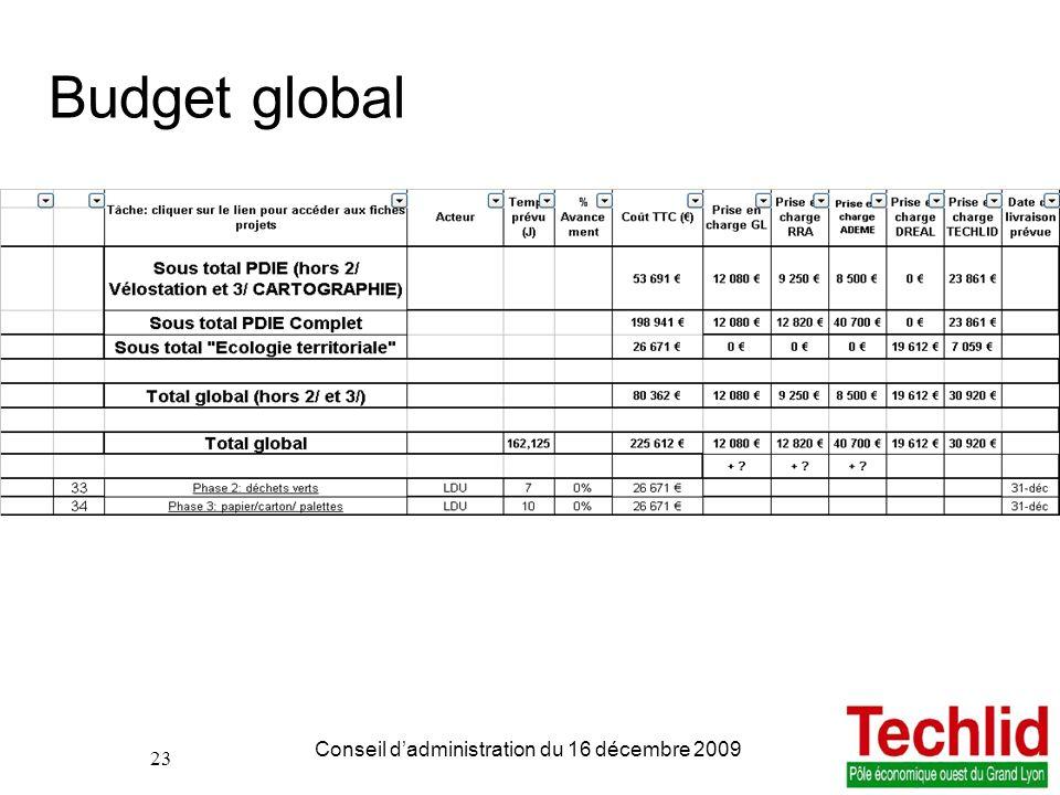 Budget global