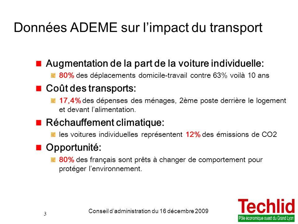 Données ADEME sur l'impact du transport