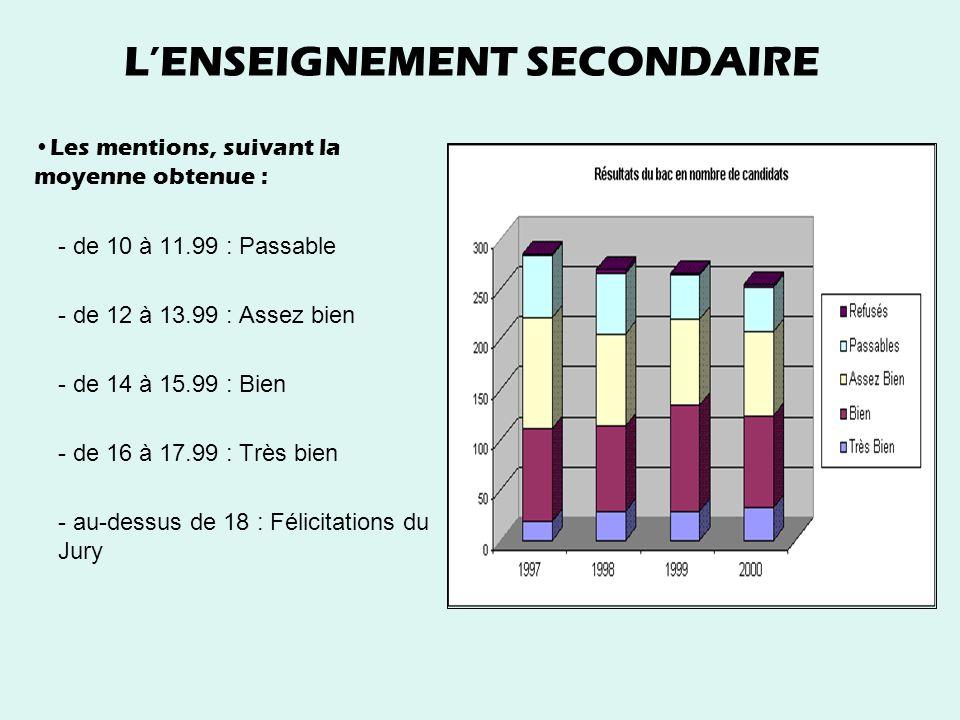 L'ENSEIGNEMENT SECONDAIRE