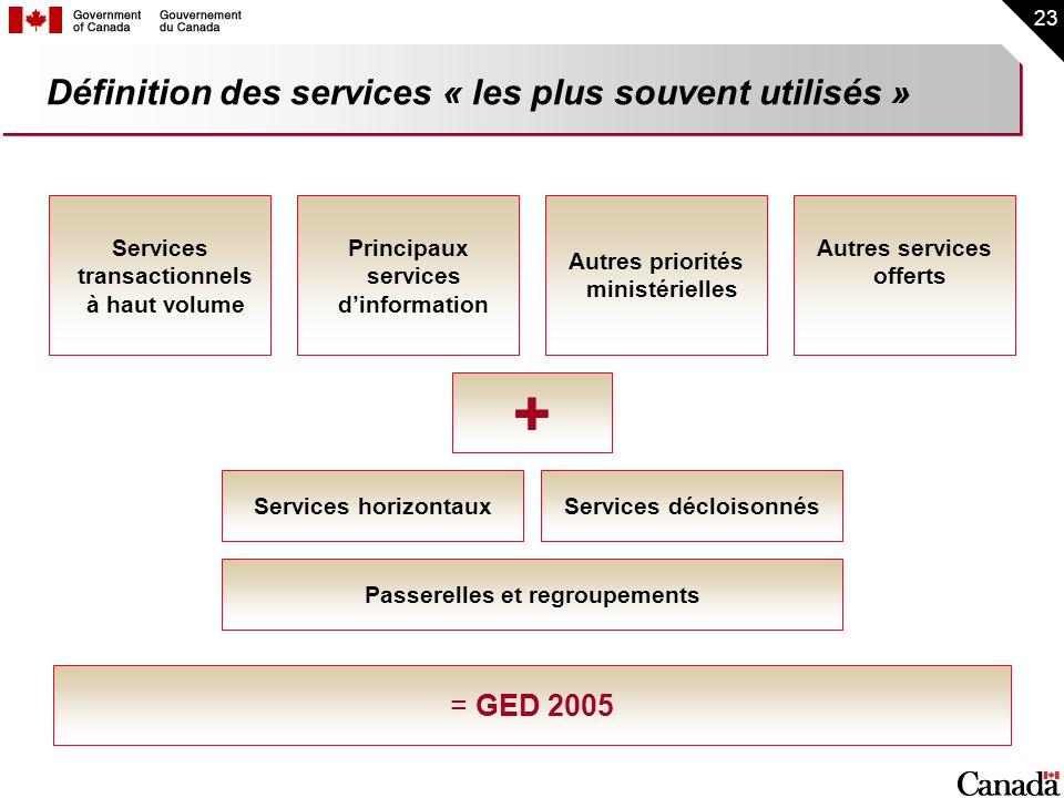 Définition des services « les plus souvent utilisés »