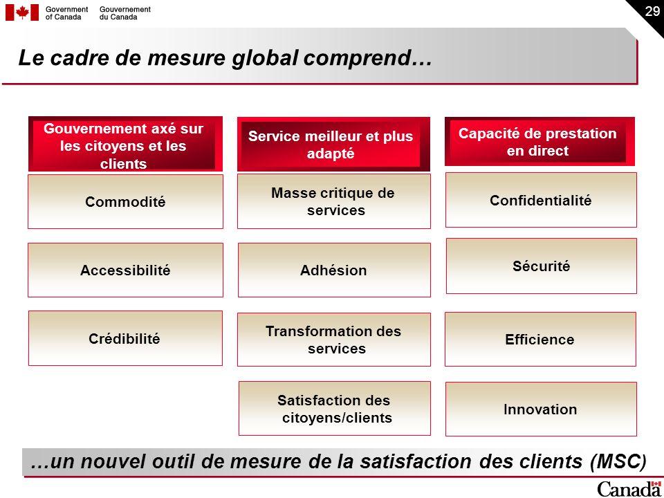Le cadre de mesure global comprend…
