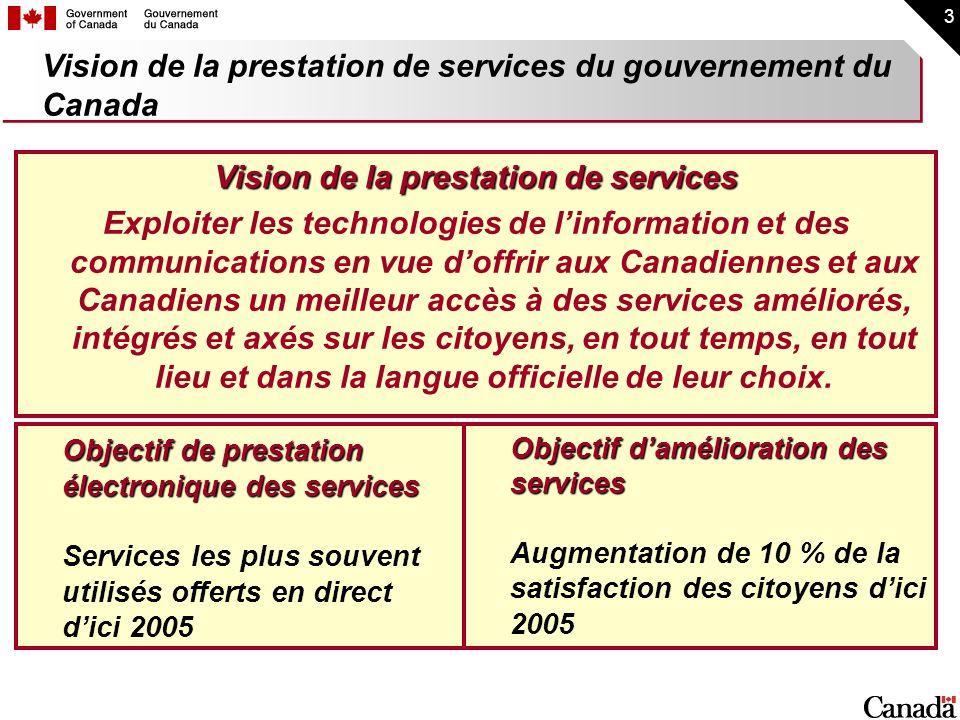 Vision de la prestation de services du gouvernement du Canada
