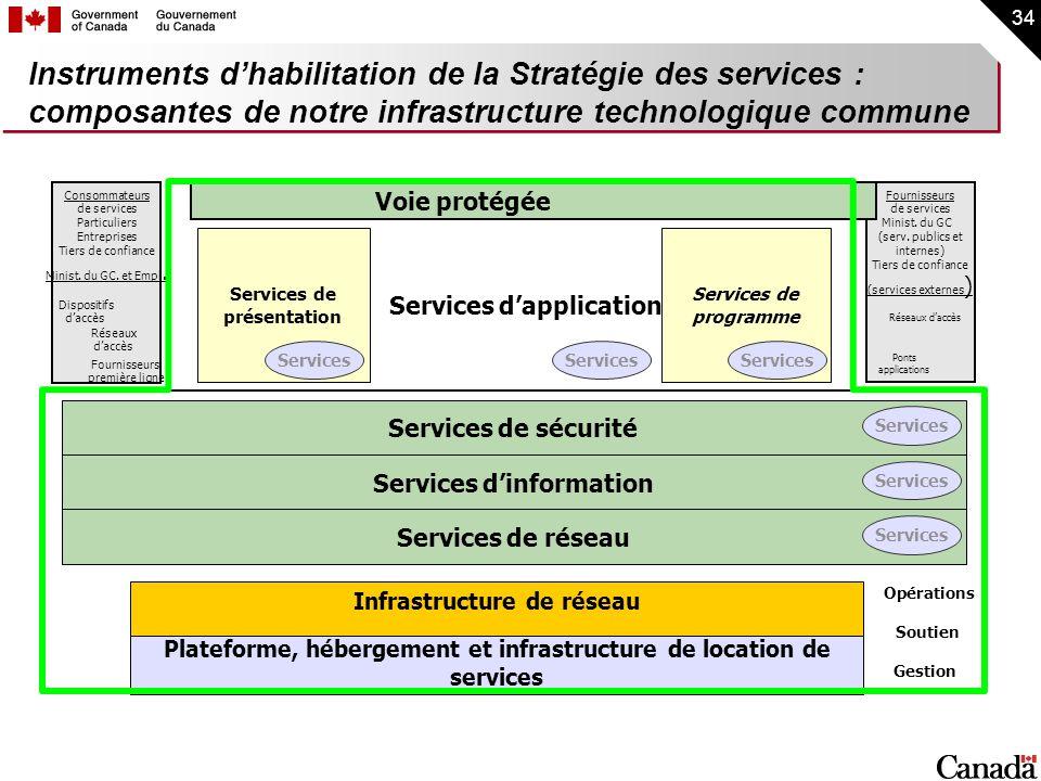 Instruments d'habilitation de la Stratégie des services : composantes de notre infrastructure technologique commune