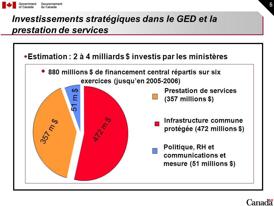 Investissements stratégiques dans le GED et la prestation de services