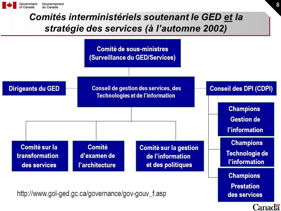 Comités interministériels soutenant le GED et la stratégie des services (à l'automne 2002)