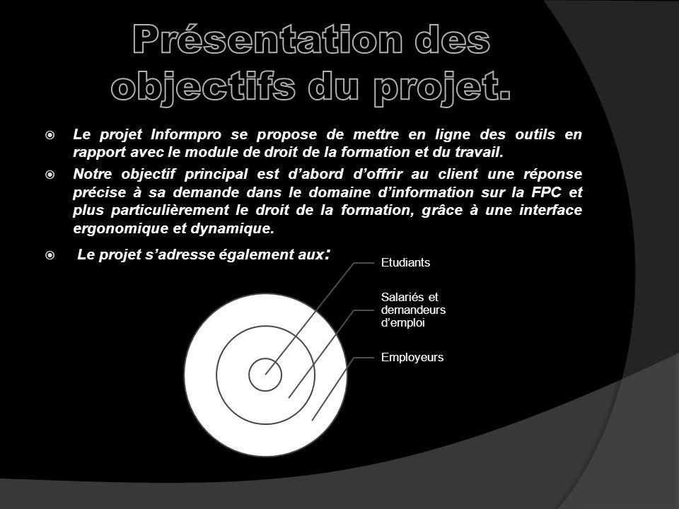 Présentation des objectifs du projet.