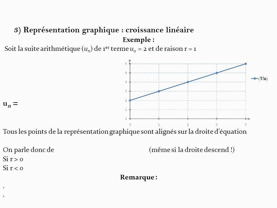 3) Représentation graphique : croissance linéaire