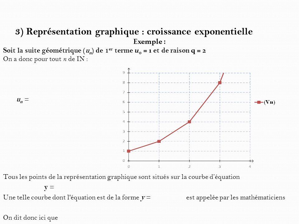 3) Représentation graphique : croissance exponentielle