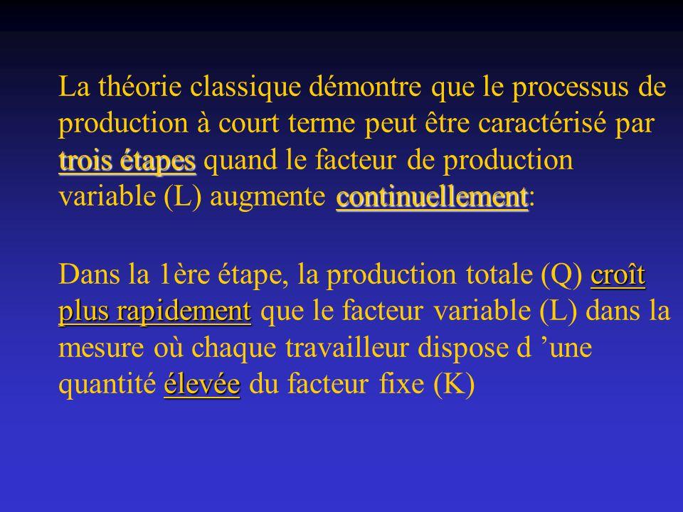 La théorie classique démontre que le processus de production à court terme peut être caractérisé par trois étapes quand le facteur de production variable (L) augmente continuellement: