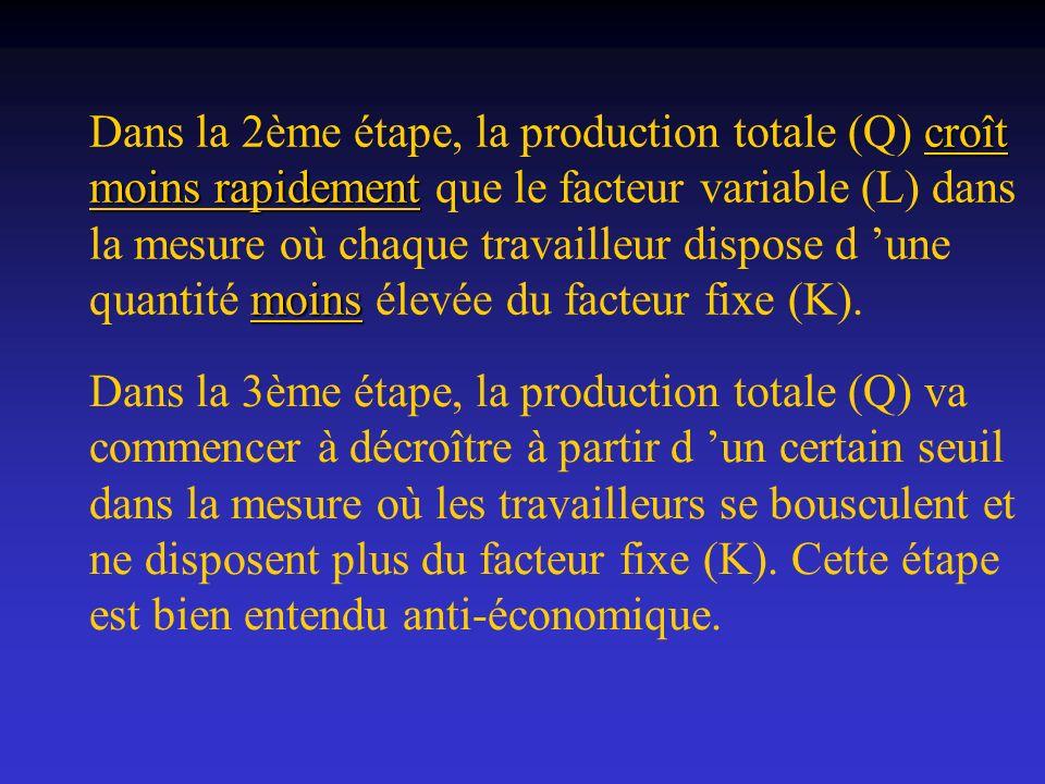 Dans la 2ème étape, la production totale (Q) croît moins rapidement que le facteur variable (L) dans la mesure où chaque travailleur dispose d 'une quantité moins élevée du facteur fixe (K).