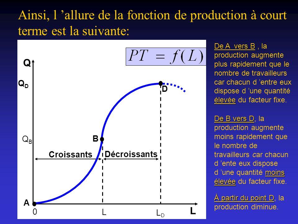Ainsi, l 'allure de la fonction de production à court terme est la suivante: