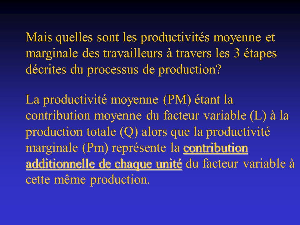 Mais quelles sont les productivités moyenne et marginale des travailleurs à travers les 3 étapes décrites du processus de production