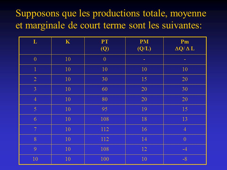Supposons que les productions totale, moyenne et marginale de court terme sont les suivantes: