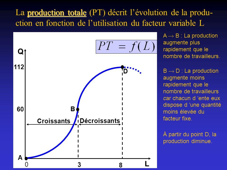 La production totale (PT) décrit l'évolution de la produ- ction en fonction de l'utilisation du facteur variable L