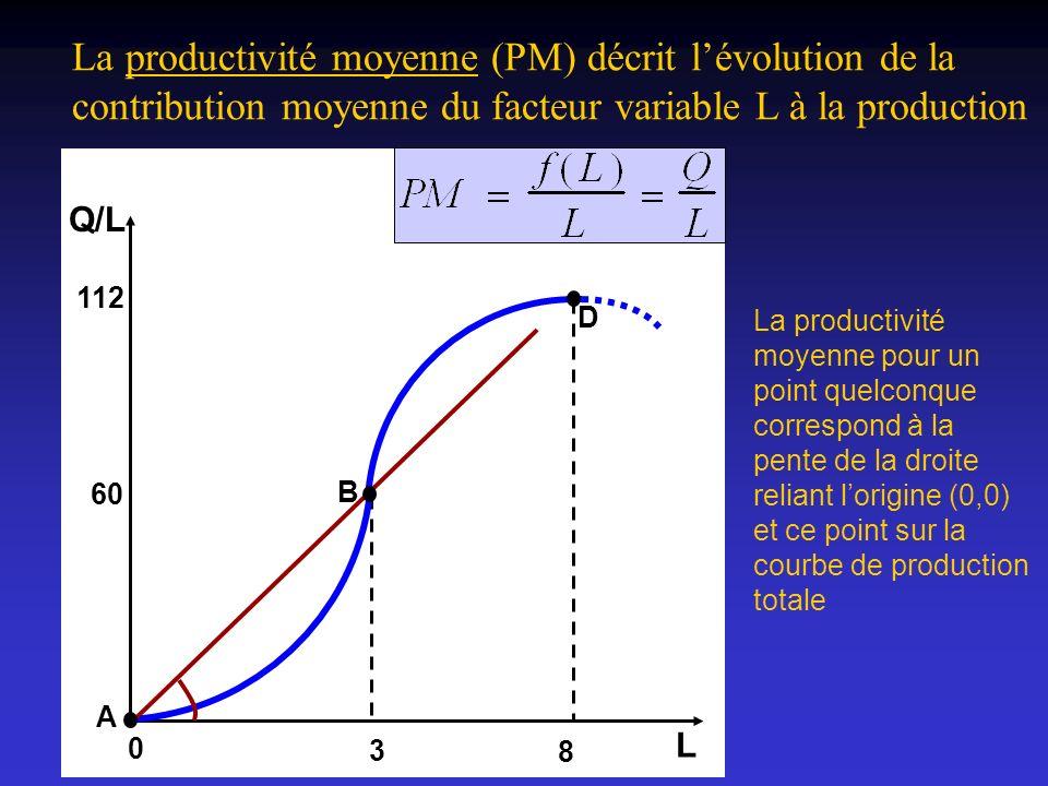 La productivité moyenne (PM) décrit l'évolution de la contribution moyenne du facteur variable L à la production
