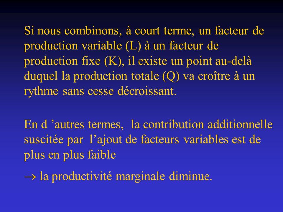 Si nous combinons, à court terme, un facteur de production variable (L) à un facteur de production fixe (K), il existe un point au-delà duquel la production totale (Q) va croître à un rythme sans cesse décroissant.