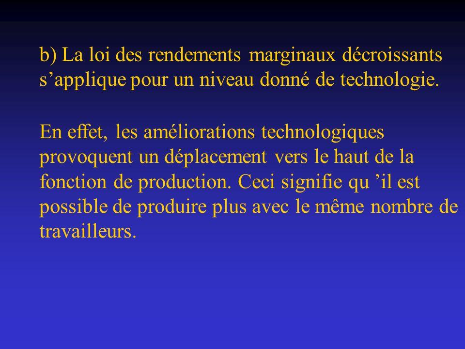 b) La loi des rendements marginaux décroissants s'applique pour un niveau donné de technologie.