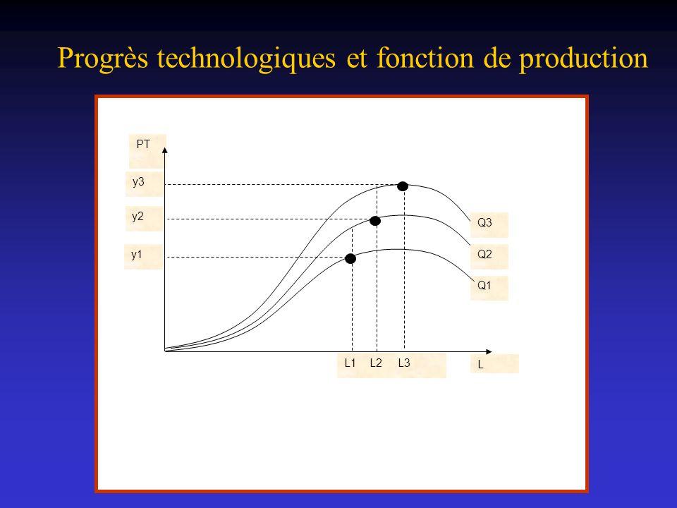 Progrès technologiques et fonction de production